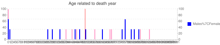 Age related to death year